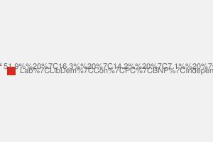 2010 General Election result in Aberavon